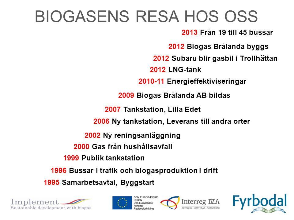 BIOGASENS RESA HOS OSS 1995 Samarbetsavtal, Byggstart 1996 Bussar i trafik och biogasproduktion i drift 1999 Publik tankstation 2000 Gas från hushålls