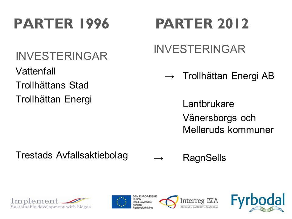 PARTER 1996 INVESTERINGAR Vattenfall Trollhättans Stad Trollhättan Energi Trestads Avfallsaktiebolag INVESTERINGAR → Trollhättan Energi AB Lantbrukare
