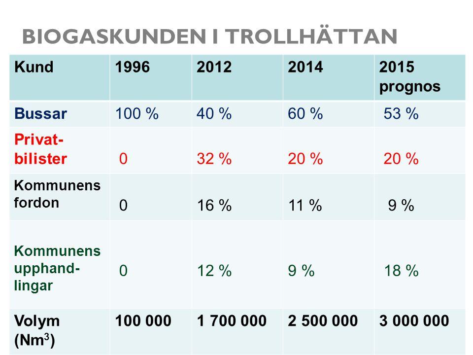 BIOGASKUNDEN I TROLLHÄTTAN Kund1996201220142015 prognos Bussar100 %40 %60 % 53 % Privat- bilister 032 %20 % Kommunens fordon 016 %11 % 9 % Kommunens u