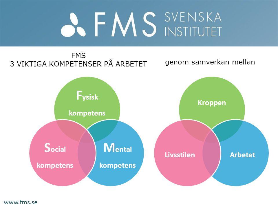 www.fms.se F ysisk kompetens M ental kompetens S ocial kompetens FMS 3 VIKTIGA KOMPETENSER PÅ ARBETET Kroppen ArbetetLivsstilen genom samverkan mellan