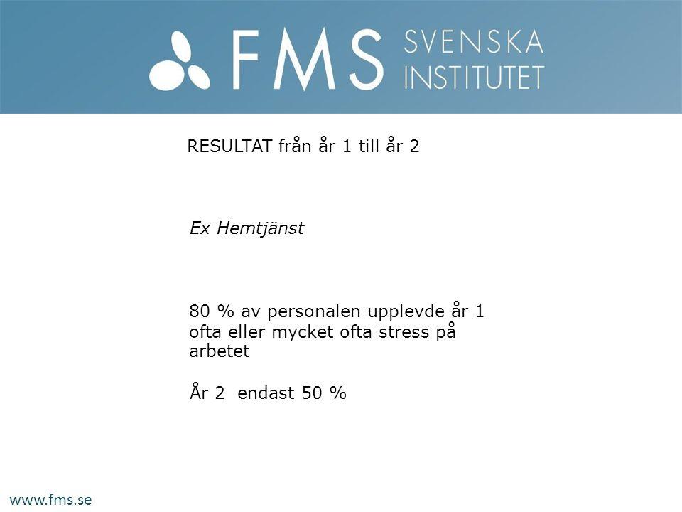 År 2 endast 50 % 80 % av personalen upplevde år 1 ofta eller mycket ofta stress på arbetet Ex Hemtjänst RESULTAT från år 1 till år 2 www.fms.se
