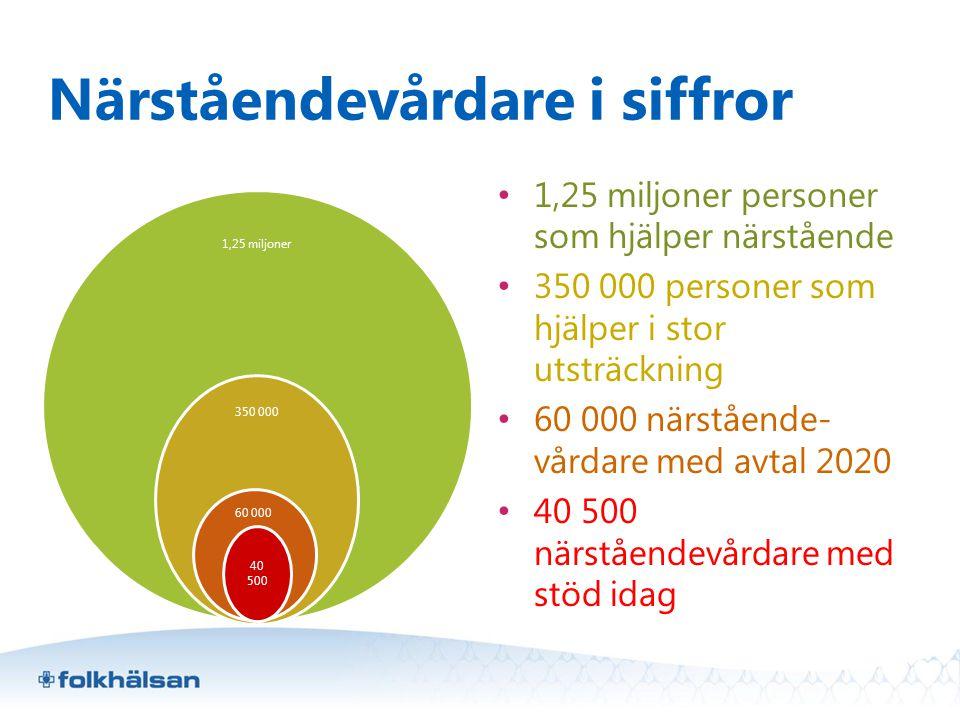 Närståendevårdare i siffror 1,25 miljoner 350 000 60 000 40 500 •1,25 miljoner personer som hjälper närstående •350 000 personer som hjälper i stor ut