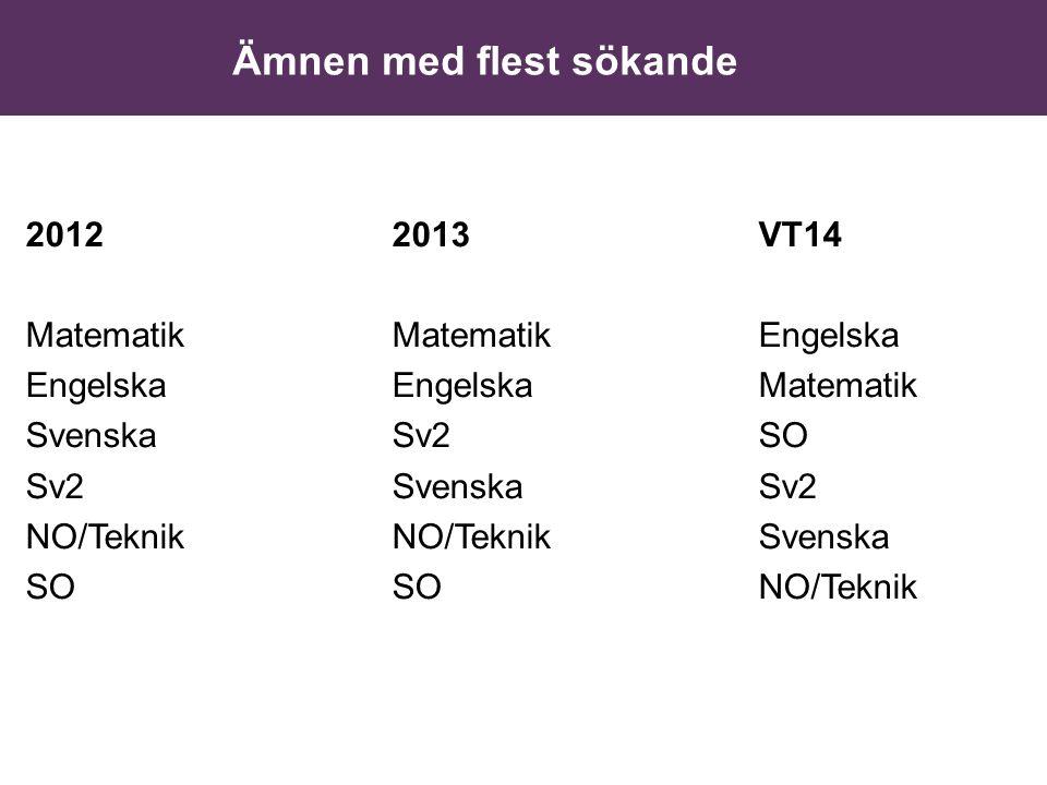 Ämnen med flest sökande 20122013VT14 MatematikMatematikEngelska Engelska EngelskaMatematik SvenskaSv2SO Sv2SvenskaSv2 NO/TeknikNO/TeknikSvenska SOSONO