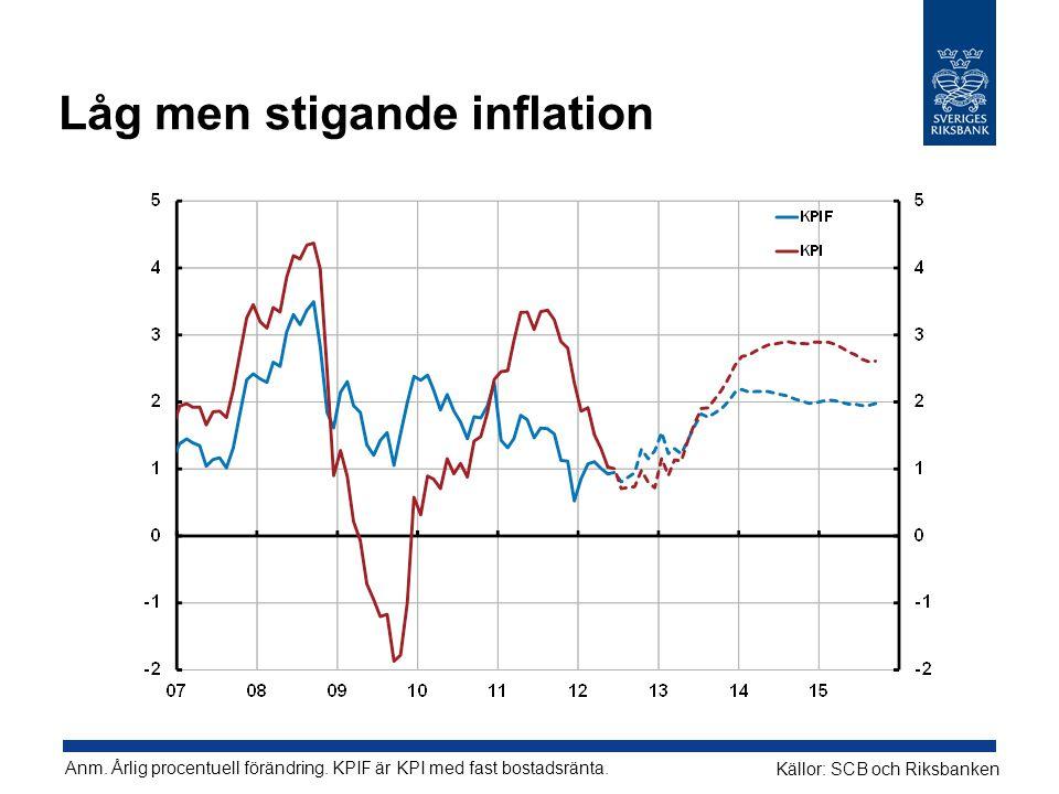 Låg men stigande inflation Anm. Årlig procentuell förändring.