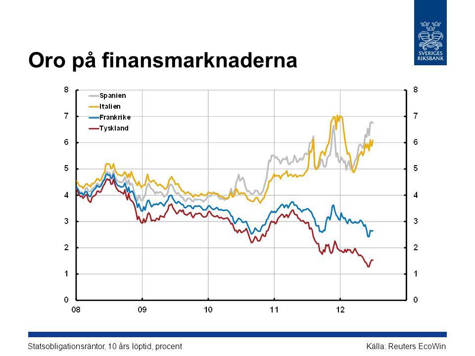 Oro på finansmarknaderna Statsobligationsräntor, 10 års löptid, procent Källa: Reuters EcoWin