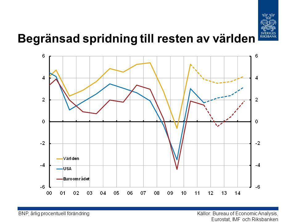 Fortsatt tillväxt i Sverige trots Europas problem BNP, kvartalsförändringar i procent uppräknat till årstakt, säsongsrensade data Källor: SCB och Riksbanken