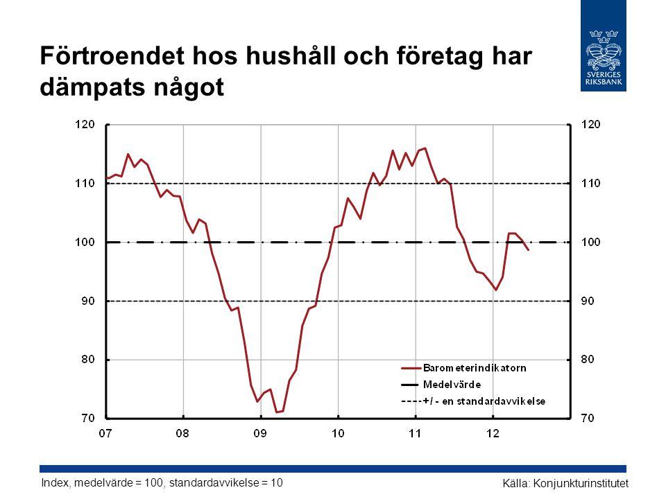 Förtroendet hos hushåll och företag har dämpats något Index, medelvärde = 100, standardavvikelse = 10 Källa: Konjunkturinstitutet