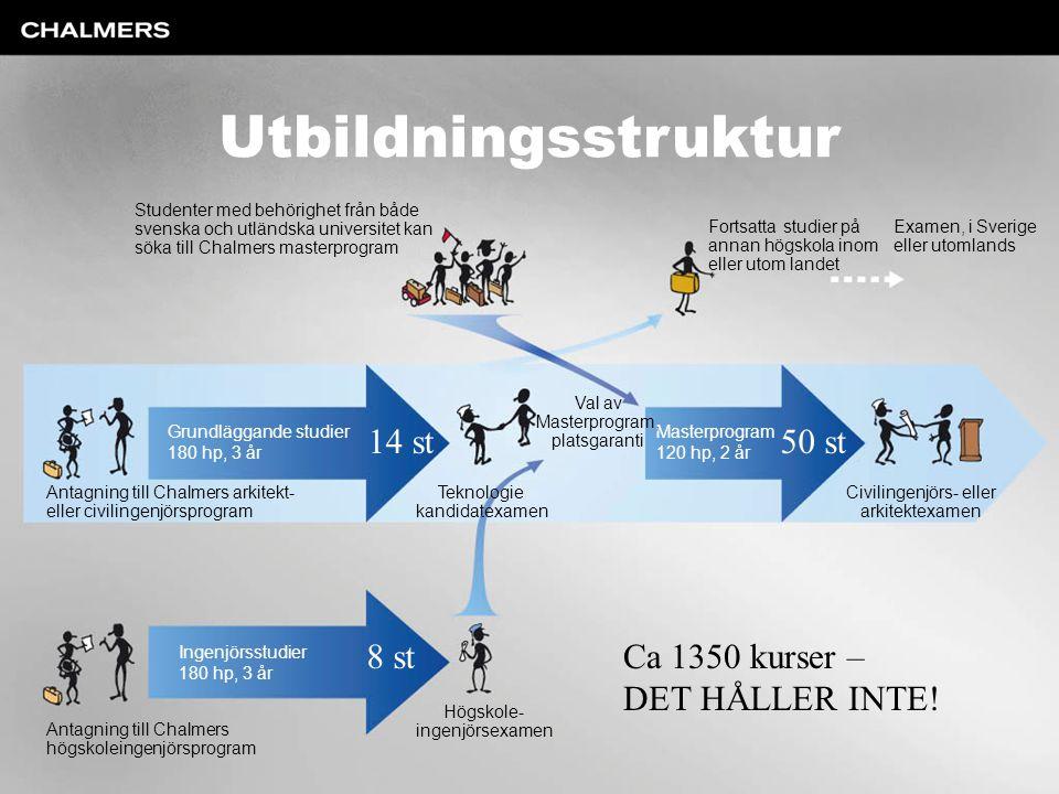 Utbildningsstruktur Studenter med behörighet från både svenska och utländska universitet kan söka till Chalmers masterprogram Fortsatta studier på ann