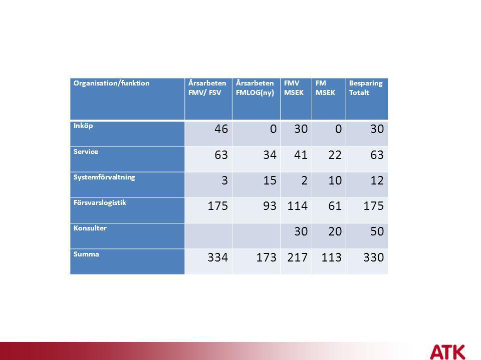 Organisation/funktionÅrsarbeten FMV/ FSV Årsarbeten FMLOG(ny) FMV MSEK FM MSEK Besparing Totalt Inköp 460300 Service 6334412263 Systemförvaltning 3152
