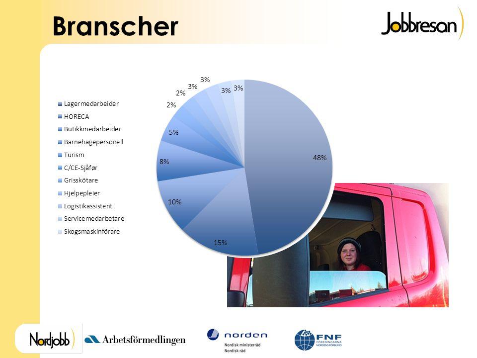 Branscher