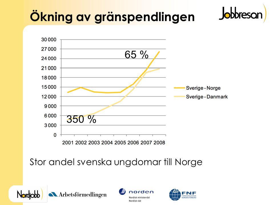 Ökning av gränspendlingen 350 % 65 % Stor andel svenska ungdomar till Norge