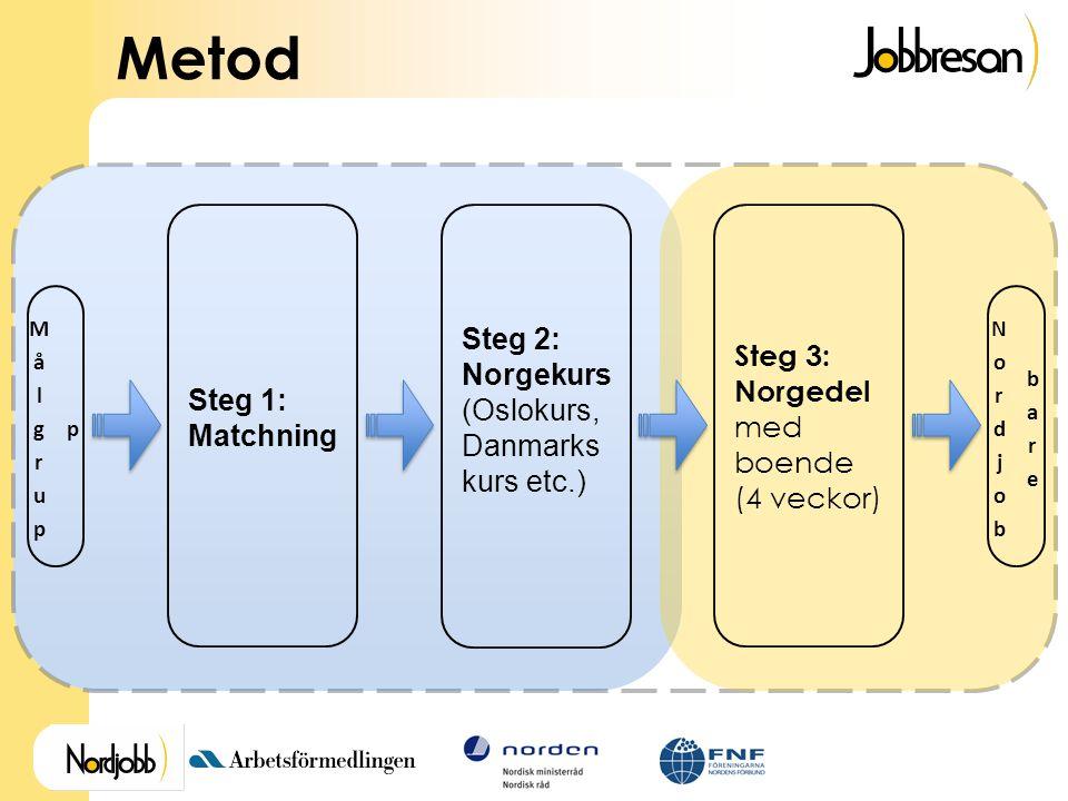 Metod Steg 1: Matchning Steg 2: Norgekurs (Oslokurs, Danmarks kurs etc.) Steg 3: Norgedel med boende (4 veckor)