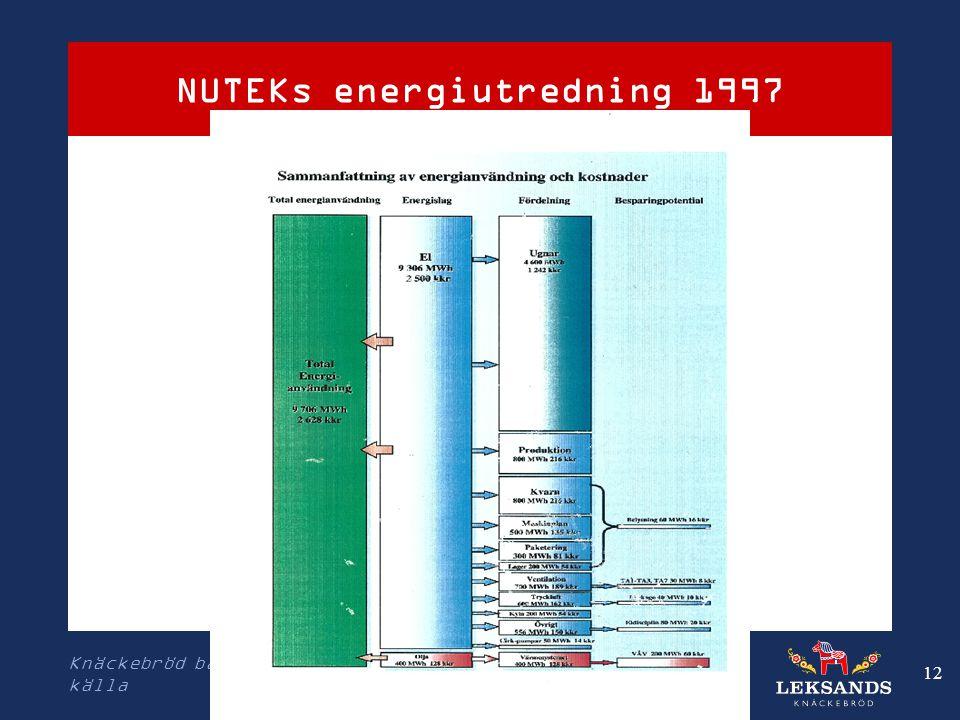 NUTEKs energiutredning 1997 Knäckebröd bakat på svensk råg och vatten från egen källa 12
