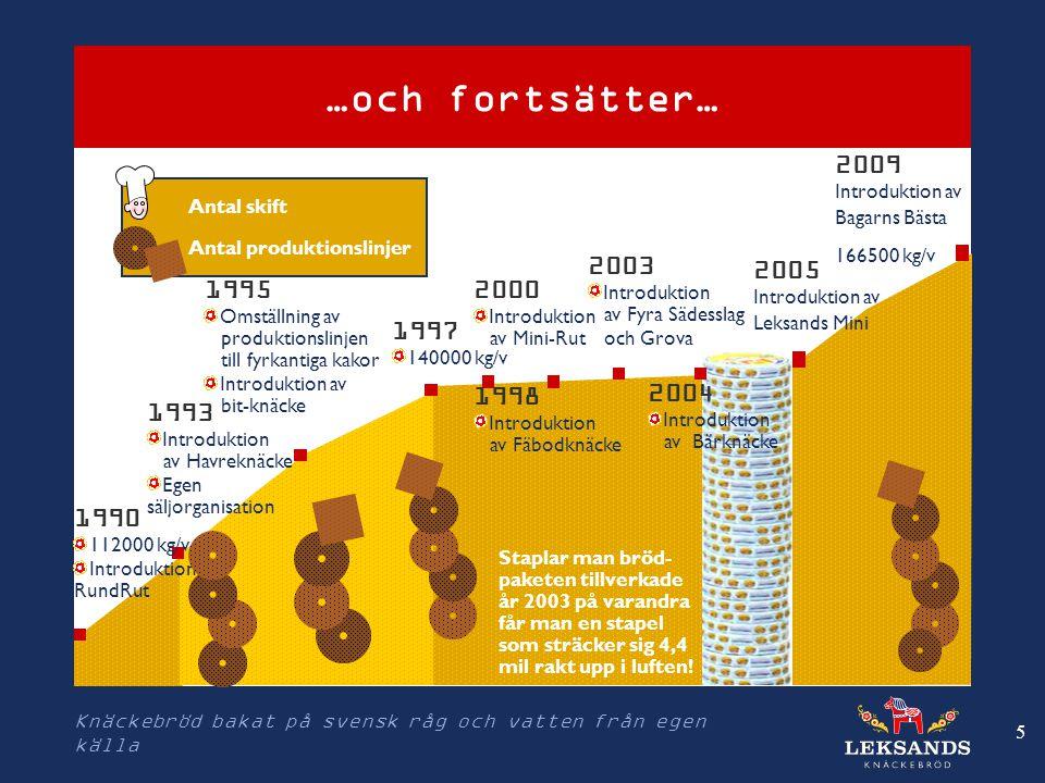 5 …och fortsätter… 1990 112000 kg/v Introduktion av RundRut 1997 140000 kg/v 1995 Omställning av produktionslinjen till fyrkantiga kakor Introduktion