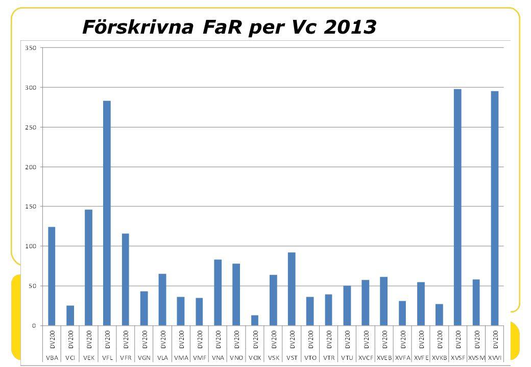 Förskrivna FaR per Vc 2013