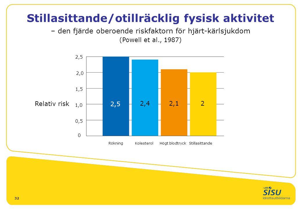 32 Stillasittande/otillräcklig fysisk aktivitet – den fjärde oberoende riskfaktorn för hjärt-kärlsjukdom (Powell et al., 1987) Relativ risk 2,5 2,0 1,