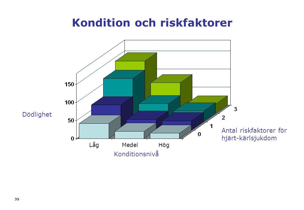 Kondition och riskfaktorer Antal riskfaktorer för hjärt-kärlsjukdom Konditionsnivå Dödlighet 35 Låg Medel Hög