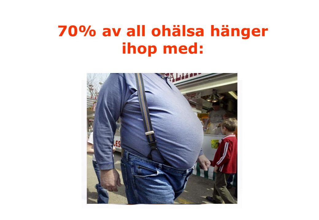 70% av all ohälsa hänger ihop med: