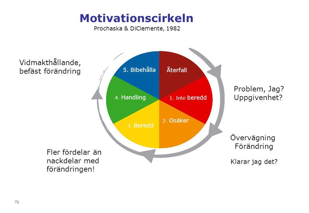 Motivationscirkeln Övervägning Förändring Klarar jag det? Vidmakthållande, befäst förändring 72 Återfall 1. Inte beredd 2. Osäker 3. Beredd 4. Handlin