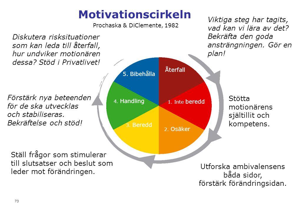 Motivationscirkeln 73 Återfall 1. Inte beredd 2. Osäker 3. Beredd 4. Handling 5. Bibehålla Prochaska & DiClemente, 1982 Stötta motionärens själtillit