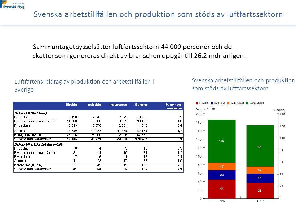 Svenska arbetstillfällen och produktion som stöds av luftfartssektorn Sammantaget sysselsätter luftfartssektorn 44 000 personer och de skatter som genereras direkt av branschen uppgår till 26,2 mdr årligen.