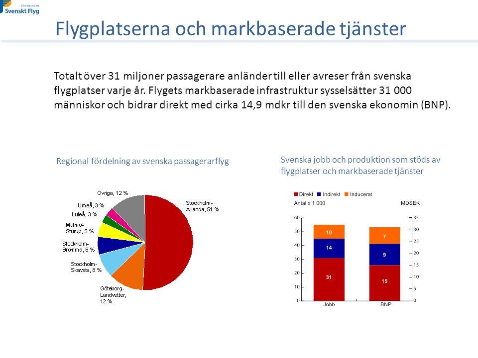 Totalt över 31 miljoner passagerare anländer till eller avreser från svenska flygplatser varje år.
