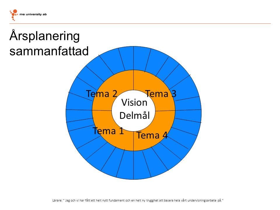 """Årsplanering sammanfattad Vision Delmål Tema 1 Tema 3Tema 2 Tema 4 Lärare: """" Jag och vi har fått ett helt nytt fundament och en helt ny trygghet att b"""