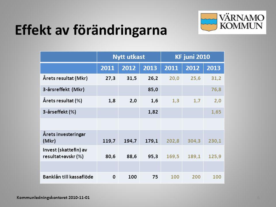 Effekt av förändringarna 6Kommunledningskontoret 2010-11-01 Nytt utkastKF juni 2010 201120122013201120122013 Årets resultat (Mkr)27,331,526,220,025,63