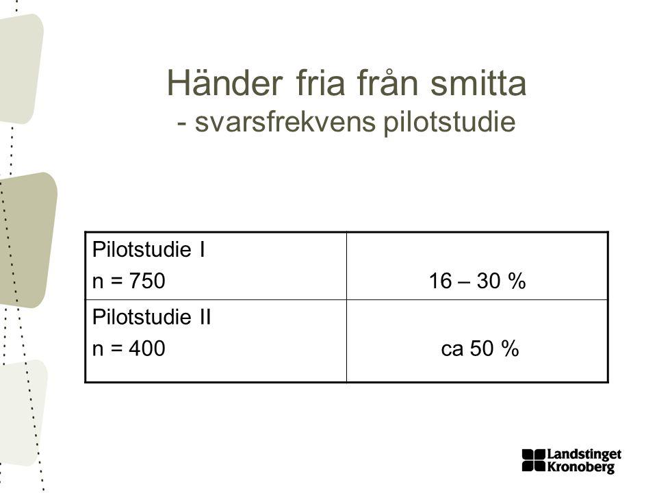 Händer fria från smitta - svarsfrekvens pilotstudie Pilotstudie I n = 75016 – 30 % Pilotstudie II n = 400 ca 50 %
