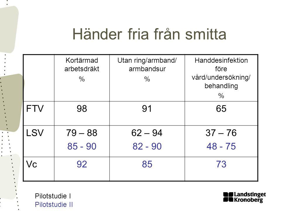 Händer fria från smitta Kortärmad arbetsdräkt % Utan ring/armband/ armbandsur % Handdesinfektion före vård/undersökning/ behandling % FTV989165 LSV79