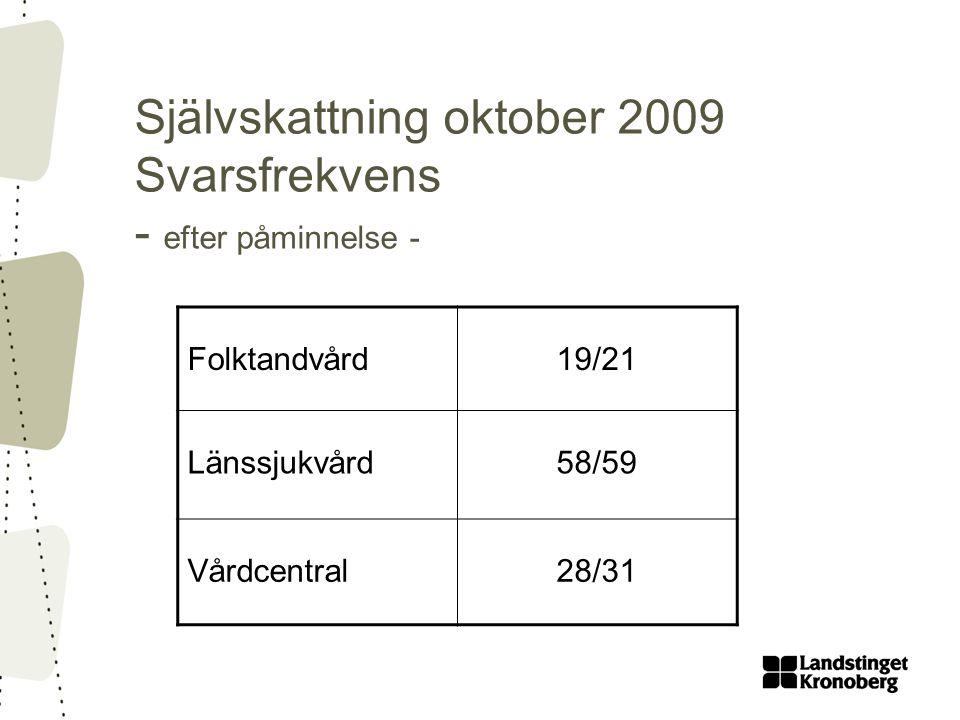 Självskattning oktober 2009 Svarsfrekvens - efter påminnelse - Folktandvård19/21 Länssjukvård58/59 Vårdcentral28/31