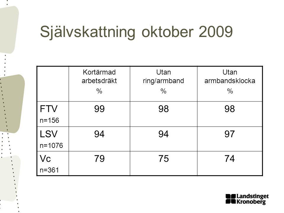 Självskattning oktober 2009 Kortärmad arbetsdräkt % Utan ring/armband % Utan armbandsklocka % FTV n=156 9998 LSV n=1076 94 97 Vc n=361 797574
