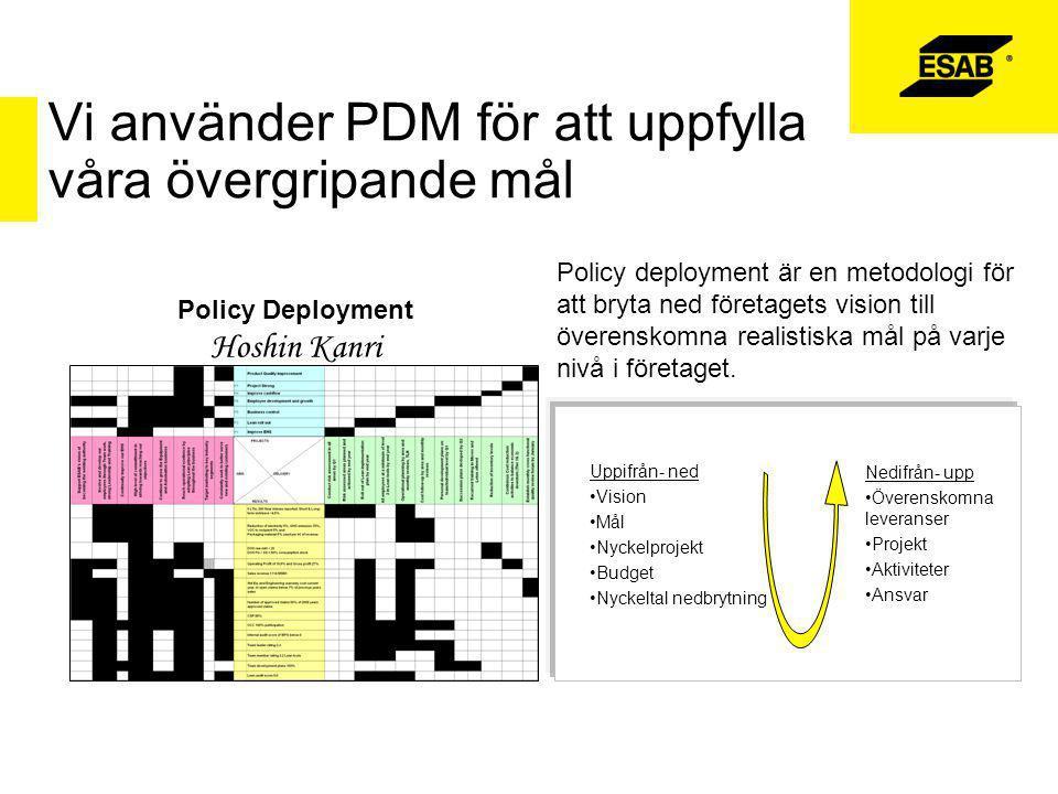 Vi använder PDM för att uppfylla våra övergripande mål Policy Deployment Hoshin Kanri Policy deployment är en metodologi för att bryta ned företagets vision till överenskomna realistiska mål på varje nivå i företaget.