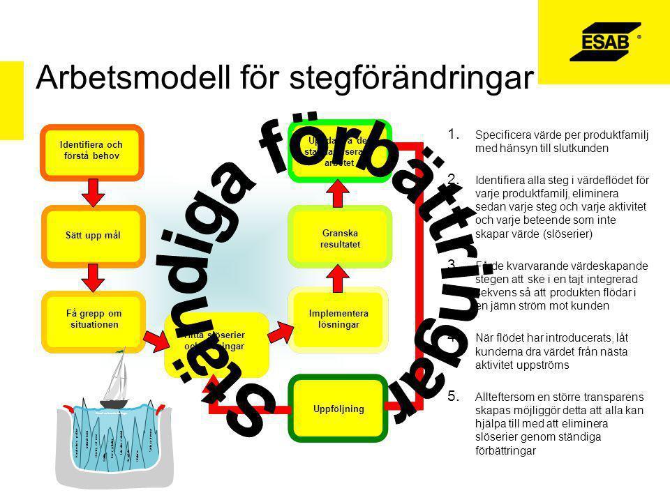 Arbetsmodell för stegförändringar Identifiera och förstå behov Sätt upp mål Få grepp om situationen Hitta slöserier och lösningar Implementera lösningar Granska resultatet Uppdatera det standardiserade arbetet Uppföljning 1.