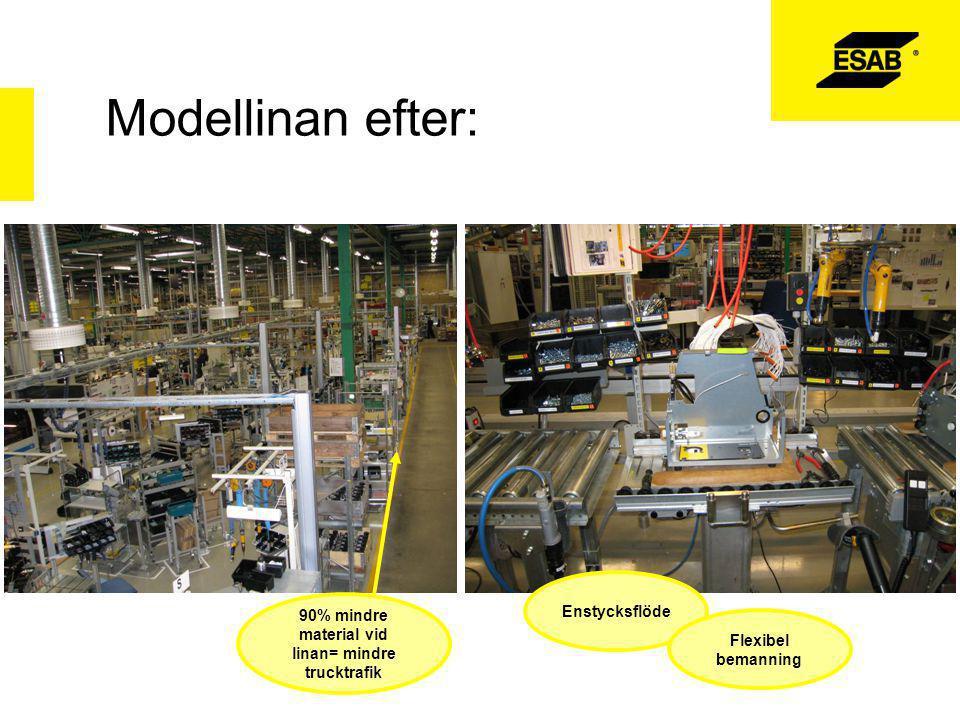 Modellinan efter: BILDER: 90% mindre material vid linan= mindre trucktrafik Enstycksflöde Flexibel bemanning