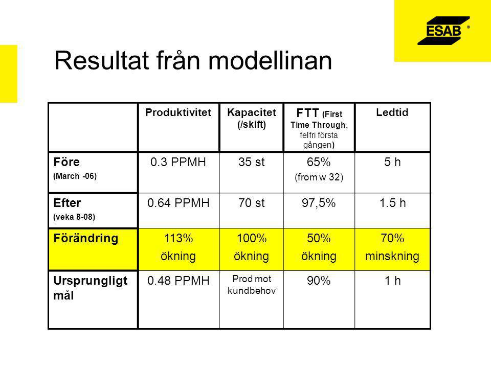Resultat från modellinan ProduktivitetKapacitet (/skift) FTT (First Time Through, felfri första gången) Ledtid Före (March -06) 0.3 PPMH35 st65% (from