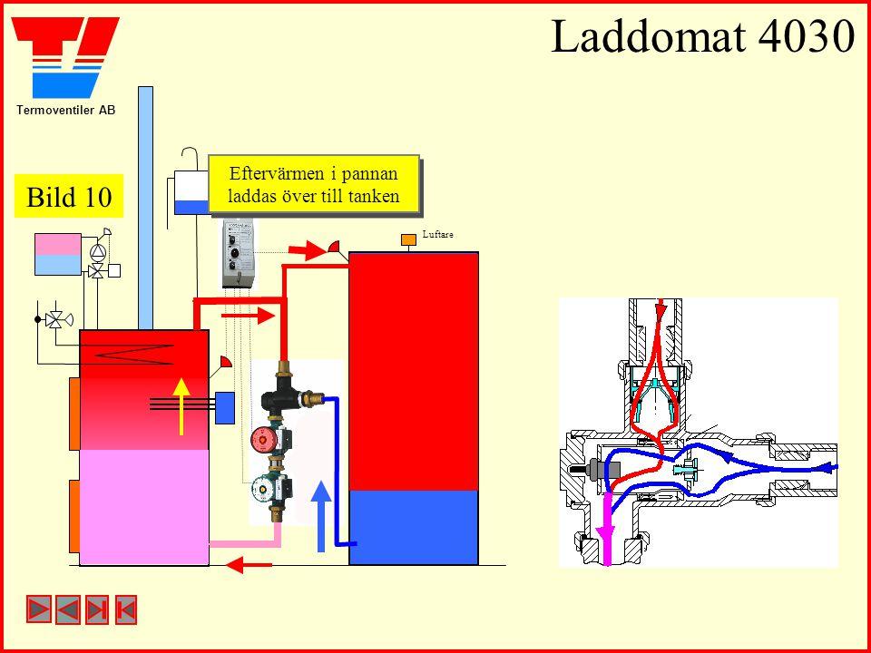 Termoventiler AB Laddomat 4030 Luftare Eftervärmen i pannan laddas över till tanken Eftervärmen i pannan laddas över till tanken Bild 10