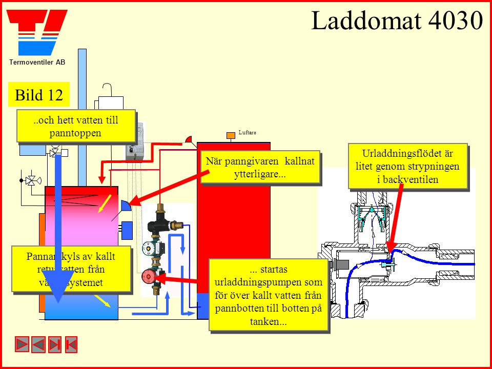 Termoventiler AB Laddomat 4030 Luftare Pannan kyls av kallt returvatten från värmesystemet Pannan kyls av kallt returvatten från värmesystemet..och hett vatten till panntoppen..och hett vatten till panntoppen Urladdningsflödet är litet genom strypningen i backventilen Urladdningsflödet är litet genom strypningen i backventilen När panngivaren kallnat ytterligare...