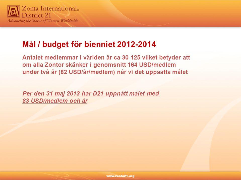 Mål / budget för bienniet 2012-2014 Antalet medlemmar i världen är ca 30 125 vilket betyder att om alla Zontor skänker i genomsnitt 164 USD/medlem under två år (82 USD/år/medlem) når vi det uppsatta målet Per den 31 maj 2013 har D21 uppnått målet med 83 USD/medlem och år