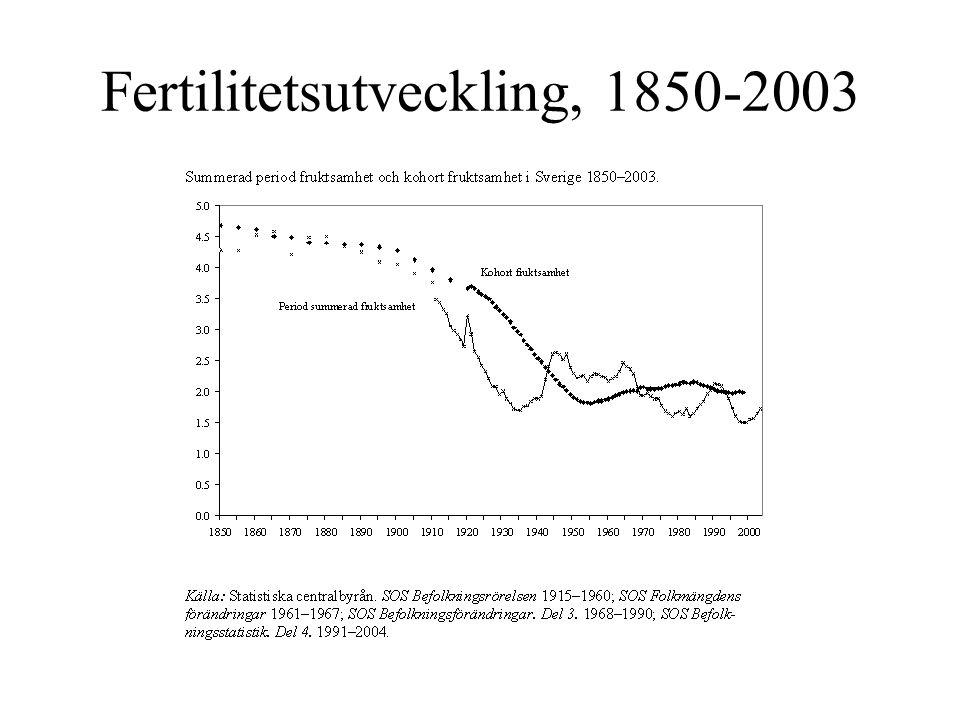 Fertilitetsutveckling, 1850-2003
