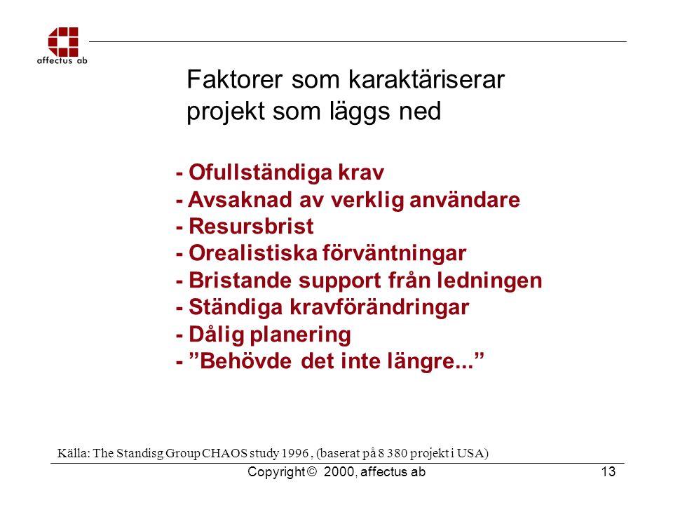 Copyright © 2000, affectus ab 13 Faktorer som karaktäriserar projekt som läggs ned - Ofullständiga krav - Avsaknad av verklig användare - Resursbrist - Orealistiska förväntningar - Bristande support från ledningen - Ständiga kravförändringar - Dålig planering - Behövde det inte längre... Källa: The Standisg Group CHAOS study 1996, (baserat på 8 380 projekt i USA)