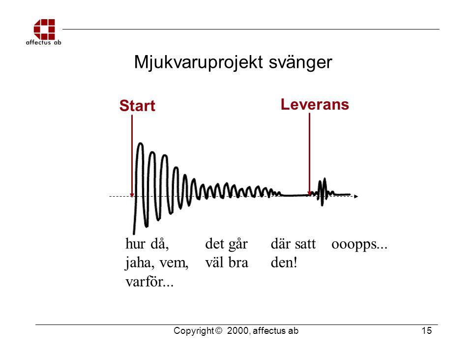 Copyright © 2000, affectus ab 15 Mjukvaruprojekt svänger Start Leverans hur då, jaha, vem, varför...