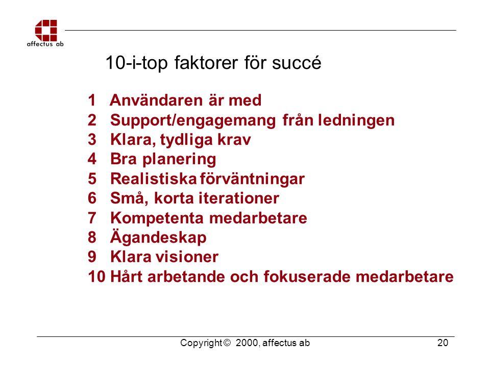 Copyright © 2000, affectus ab 20 10-i-top faktorer för succé 1 Användaren är med 2 Support/engagemang från ledningen 3 Klara, tydliga krav 4 Bra plane