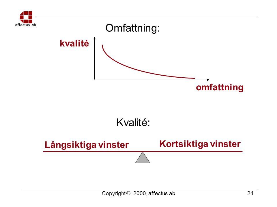 Copyright © 2000, affectus ab 24 Omfattning: kvalité omfattning Kvalité: Långsiktiga vinster Kortsiktiga vinster