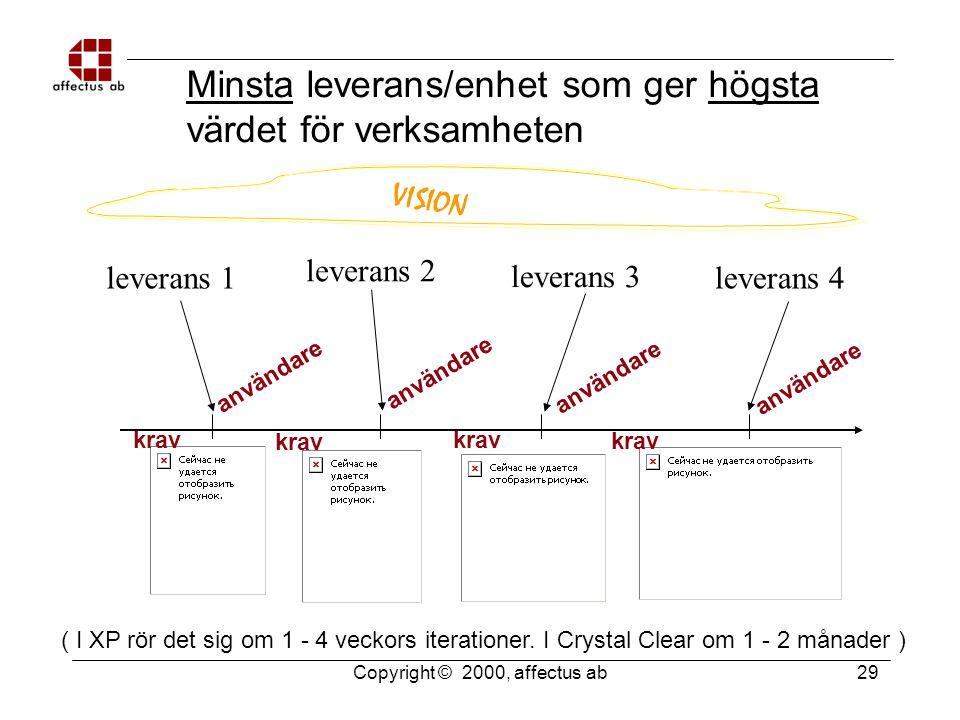 Copyright © 2000, affectus ab 29 Minsta leverans/enhet som ger högsta värdet för verksamheten leverans 1 leverans 2 leverans 3 leverans 4 ( I XP rör det sig om 1 - 4 veckors iterationer.