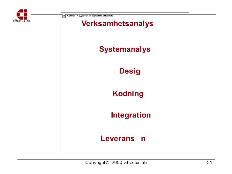 Copyright © 2000, affectus ab 31 Verksamhetsanalys Systemanalys Desig Kodning Integration Leverans n