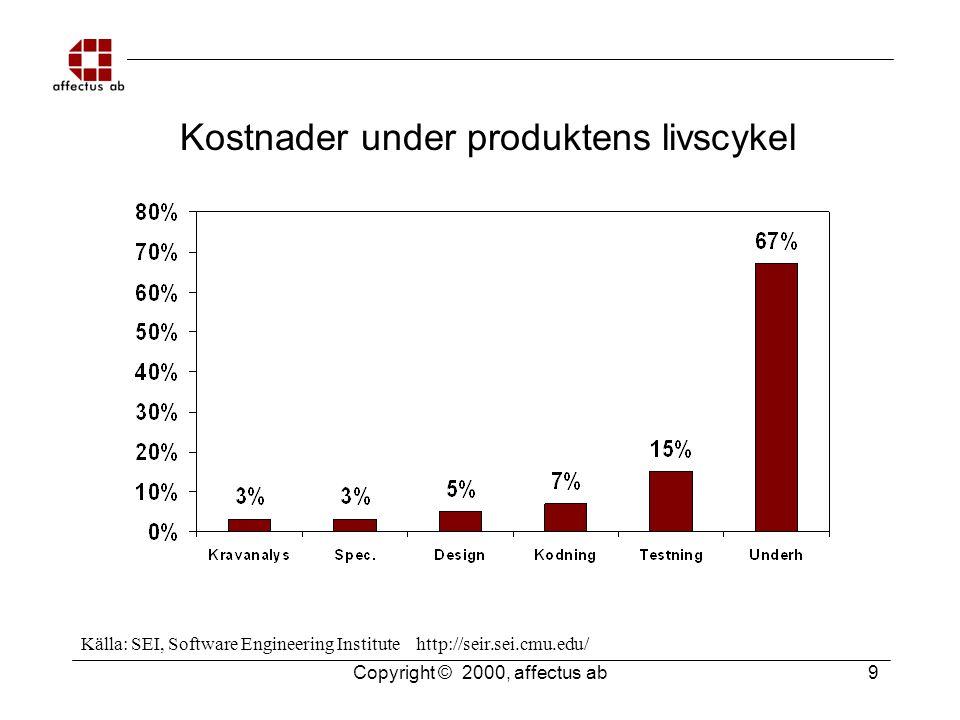 Copyright © 2000, affectus ab 9 Kostnader under produktens livscykel Källa: SEI, Software Engineering Institute http://seir.sei.cmu.edu/