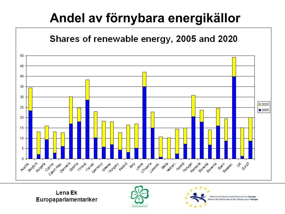 Andel av förnybara energikällor Lena Ek Europaparlamentariker