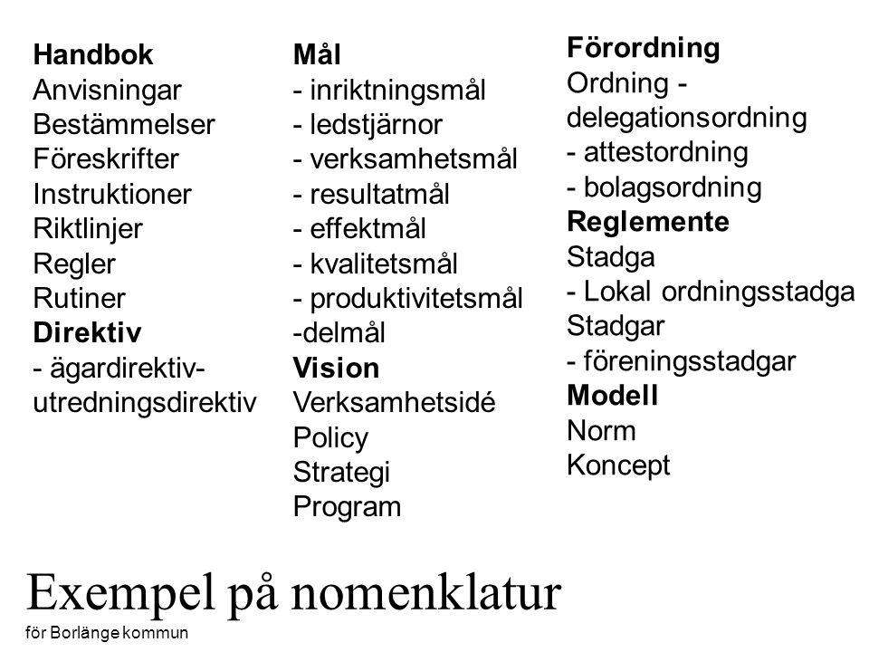 Exempel på nomenklatur för Borlänge kommun Handbok Anvisningar Bestämmelser Föreskrifter Instruktioner Riktlinjer Regler Rutiner Direktiv - ägardirektiv- utredningsdirektiv Mål - inriktningsmål - ledstjärnor - verksamhetsmål - resultatmål - effektmål - kvalitetsmål - produktivitetsmål -delmål Vision Verksamhetsidé Policy Strategi Program Förordning Ordning - delegationsordning - attestordning - bolagsordning Reglemente Stadga - Lokal ordningsstadga Stadgar - föreningsstadgar Modell Norm Koncept