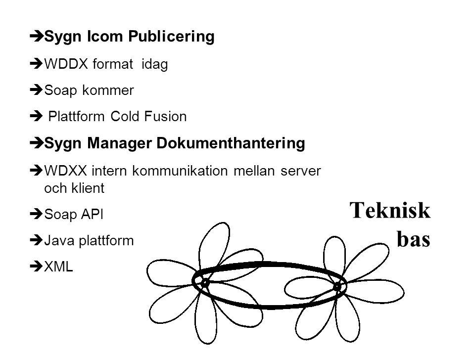 Teknisk bas  Sygn Icom Publicering  WDDX format idag  Soap kommer  Plattform Cold Fusion  Sygn Manager Dokumenthantering  WDXX intern kommunikation mellan server och klient  Soap API  Java plattform  XML